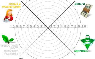Колесо баланса: анализируем и планируем свою жизнь