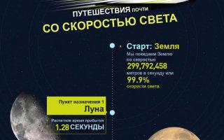 Путешествие в космос со скоростью света