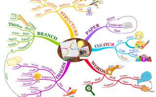 Ментальная интеллектуальная карта: рисуем то, что важно