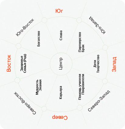 сектора и зоны