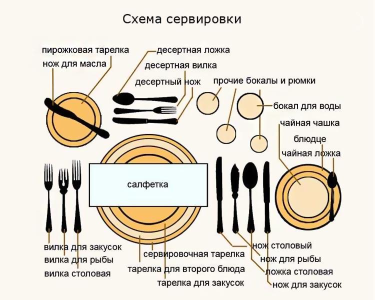 схема сервировки приборов за столом
