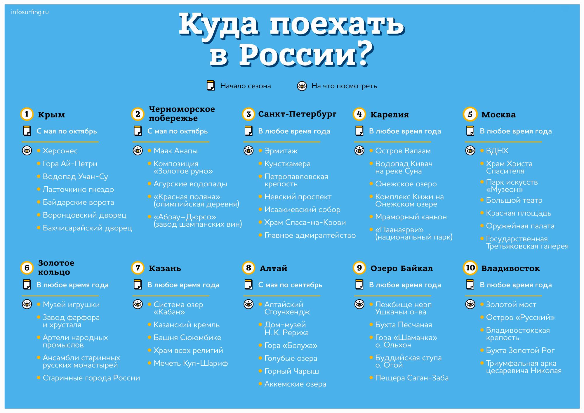 куда в России путешествовать и на что смотреть