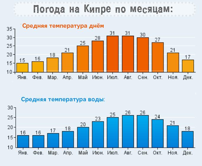 средняя температура на Кипре по месяцам