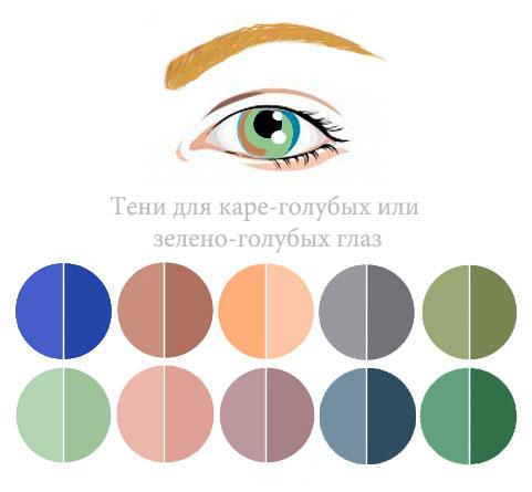 оттенки теней для голубых глаз
