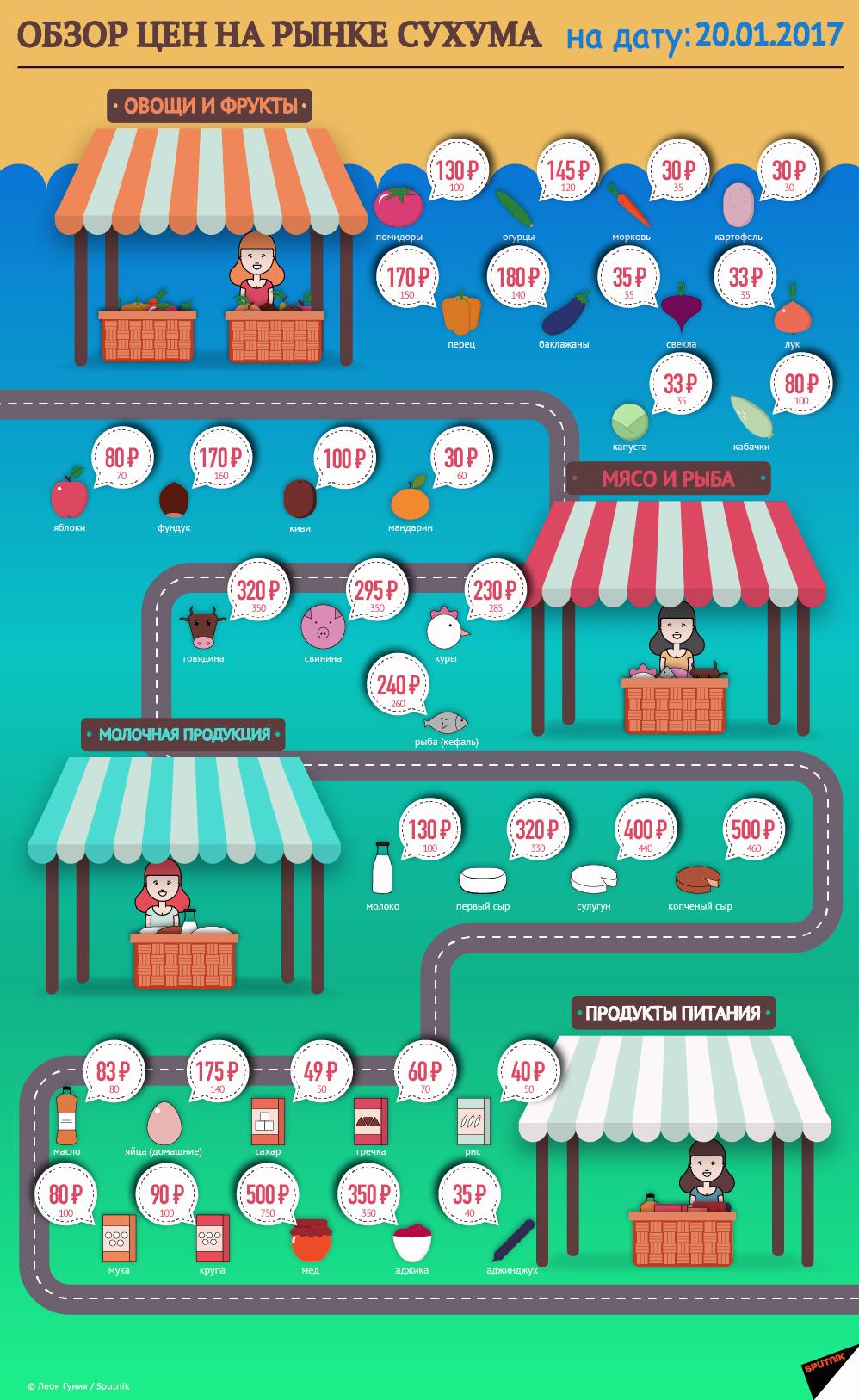 цены в Сухуми на 2017 год