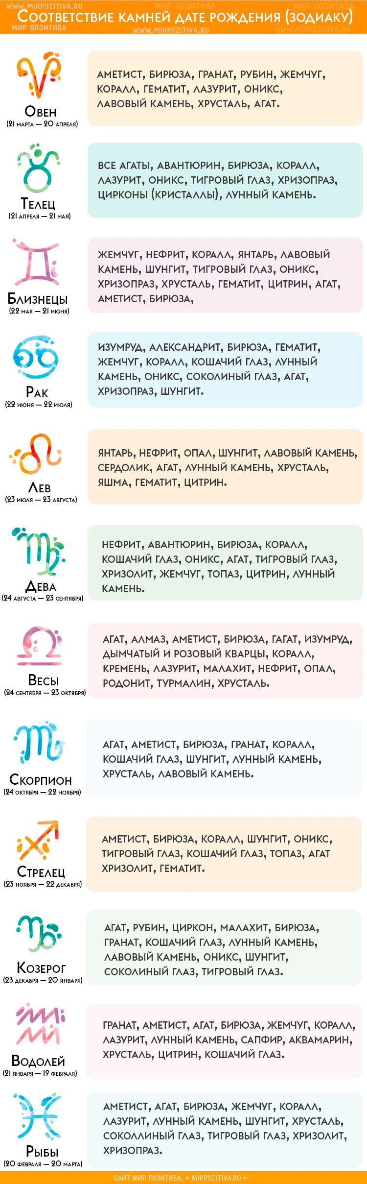 знаки и камни зодиака